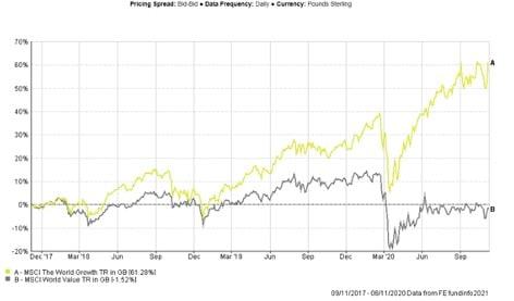 Stock Market May 2021