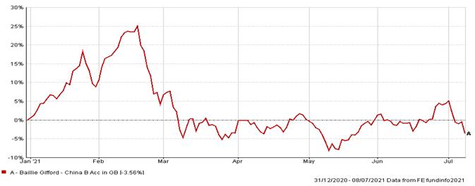 Stock Market Telford Mann 5